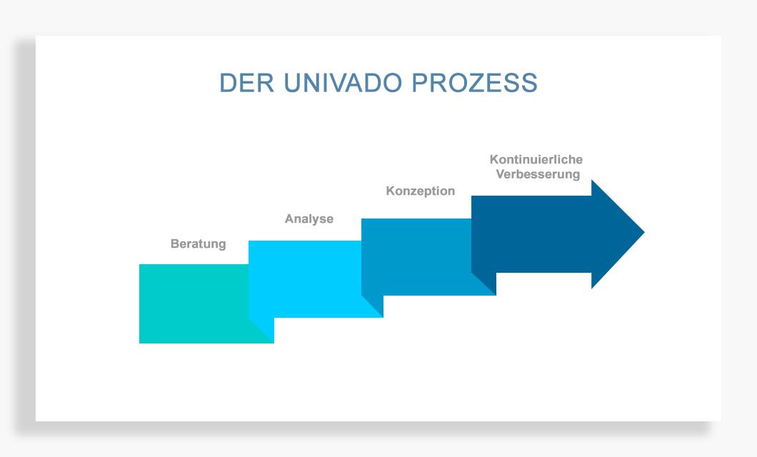 UNIVADO - Prozess