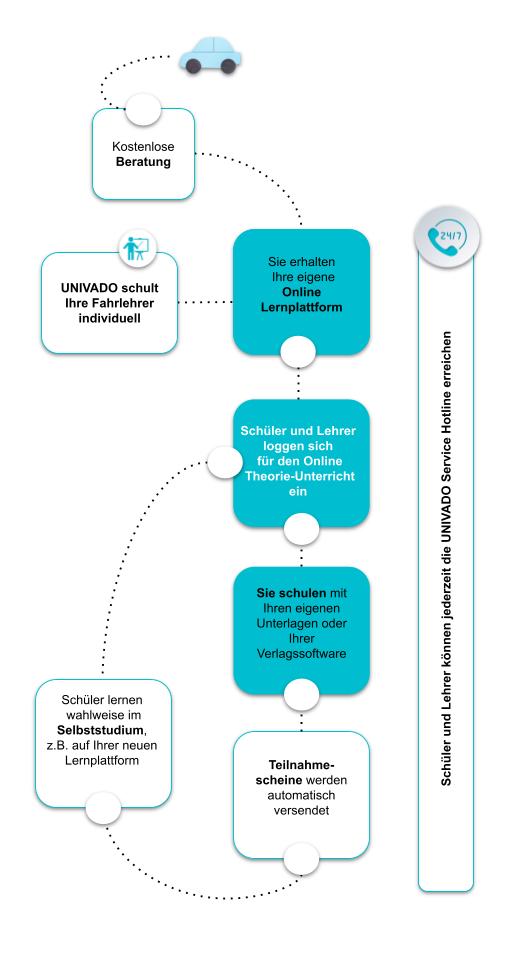 Wie funktioniert der Online Service für Fahrschulen?